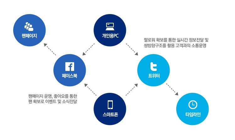 SNS마케팅의 구조